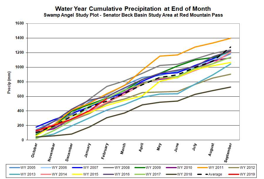 Cumulative precipitation at SASP.