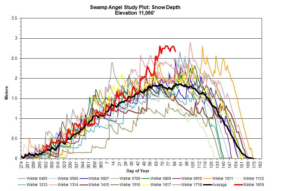 Snow depth at SASP is up there with WY2008 and WY2011 for the deepest in our period of record.