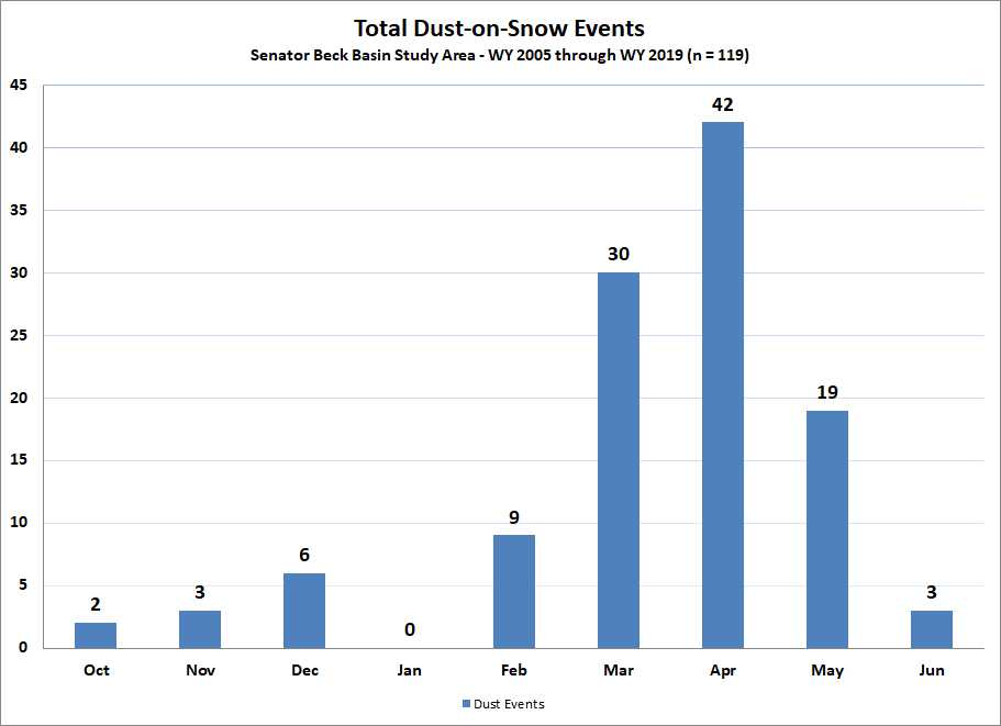 dust bar by month totals.jpg