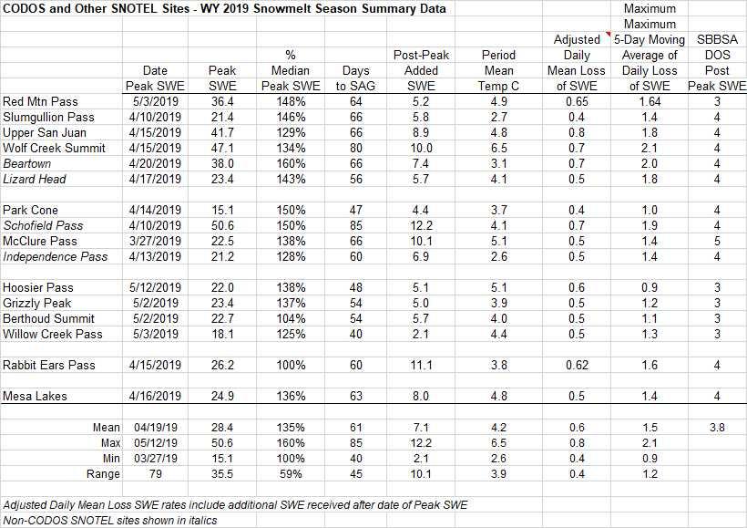 codos table 2.jpg