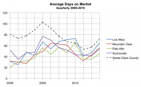 Average Days on Market Q4 2010