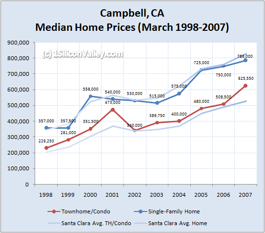 Chart of Housing Prices for Campbell in March 2007