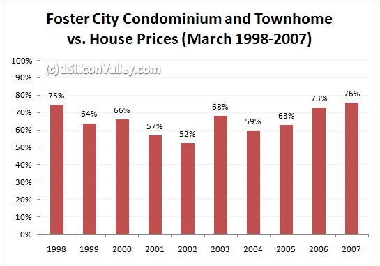 Chart of Relative Condominium and Townhome Prices for Foster City in March 2007