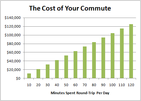 Chart of the Cost of Your Bay Area Commute