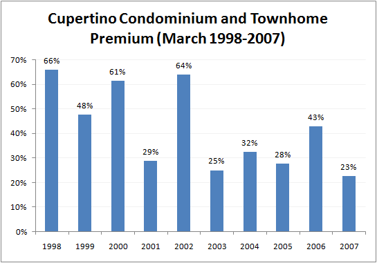 Chart of Premium for Cupertino Condominiums and Townhomes March 2007