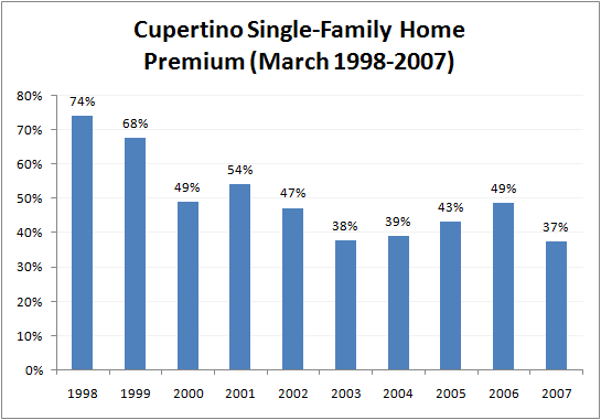 Chart of Premium for Cupertino Single-Family Homes March 2007