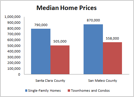 Chart of Feb 2007 Santa Clara County and San Mateo County Home Prices