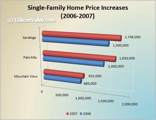 Chart of Housing Prices for Mountain View, Palo Alto, Saratoga in March 2007