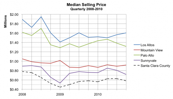 Median Selling Price Q4 2010