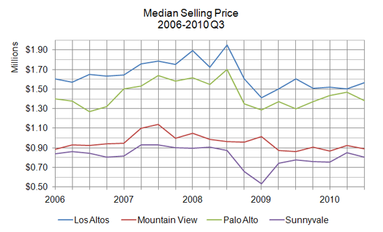 median sales price - Q3 2010