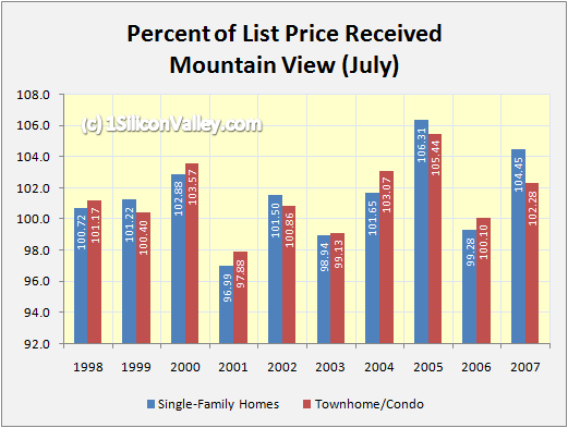 mountainviewpercentjuly.png