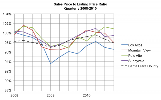 Sales Price to Listing Price Ratio
