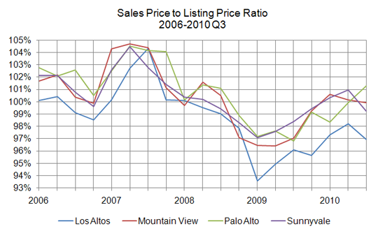 sales to listing ratio - 2010 Q3
