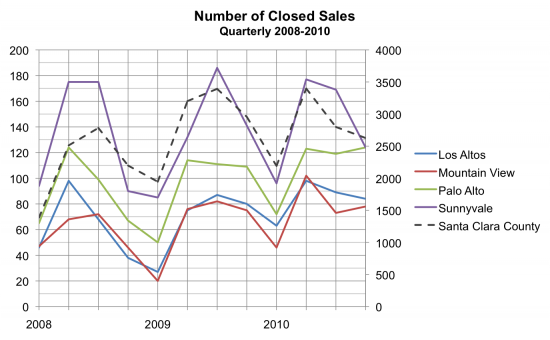 Number of Closed Sales Q4 2010