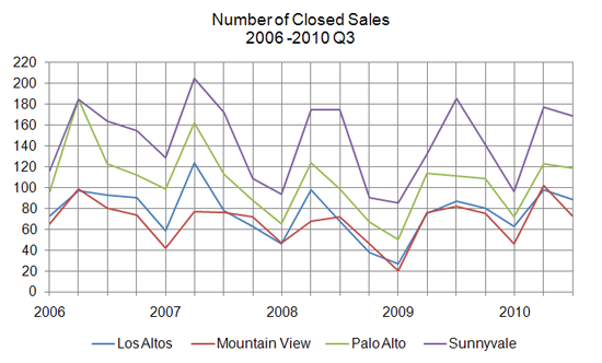 closed sales - 2010 Q3