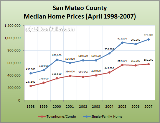 Chart of Housing Prices for San Mateo County in April 2007