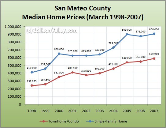 Chart of San Mateo County Housing Prices March 2007