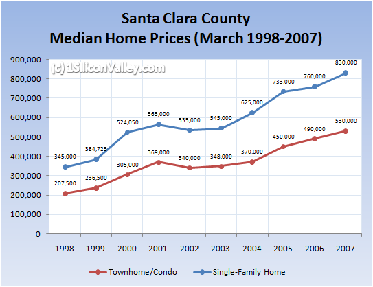 Chart of Santa Clara County Housing Prices March 2007