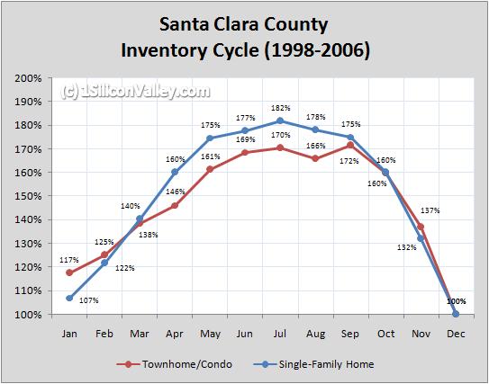 Chart of Santa Clara County Inventory Cycle