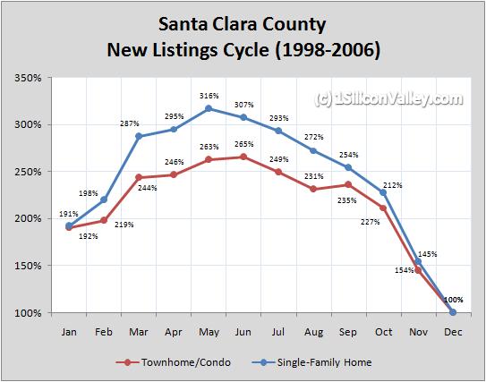 Chart of Santa Clara County New Listings Cycle