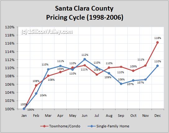 Chart of Santa Clara County Pricing Cycle