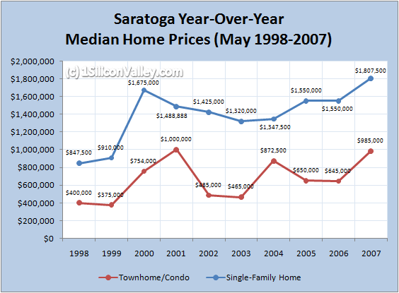 saratogahomepricesmay2007.png