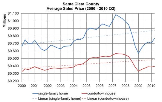 Santa Clara County, average sales price