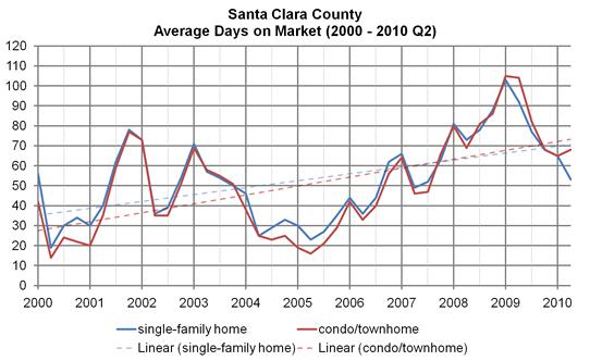 Santa Clara County, average days on market