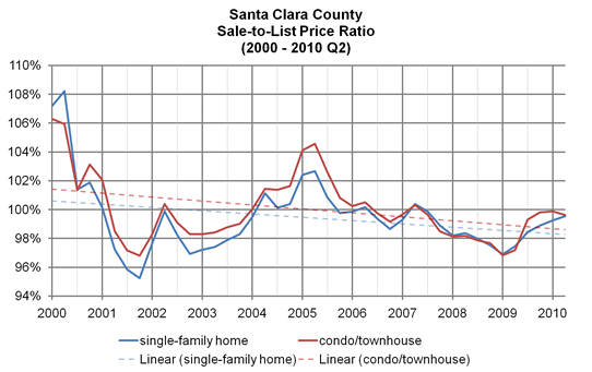 Santa Clara County, sales-to-list price ratio