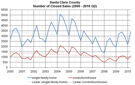 Santa Clara County, number of closed sales