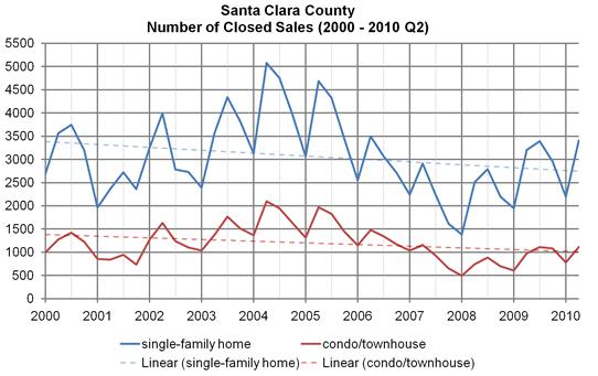 Santa Clara County, number of closed sales