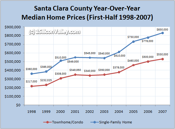 siliconvalleymedianhomepricesh12007.png