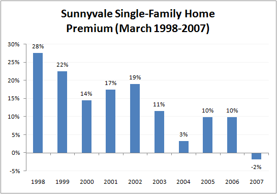 Chart of Premium for Sunnyvale Single-Family Homes March 2007