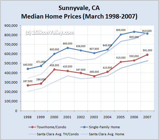 Chart of Housing Prices for Sunnyvale in March 2007