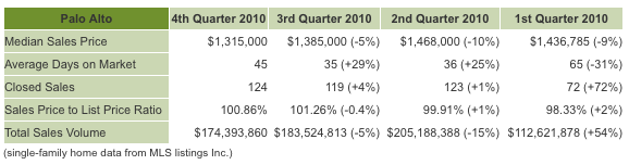 palo alto real estate market fourth quarter 2010.png