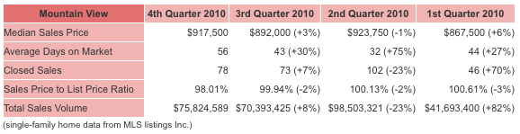 mountain view real estate fourth quarter 2010