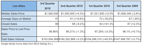 Los Altos real estate market third quarter 2010 chart