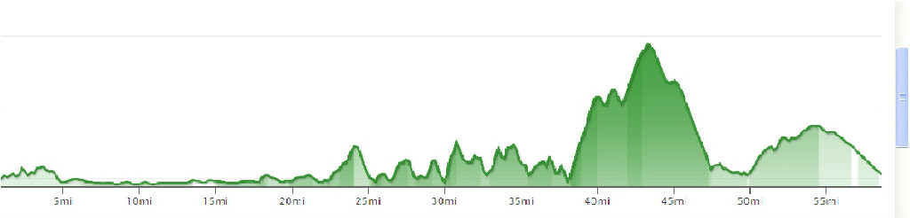 Maui Metric Century Elevation Graph