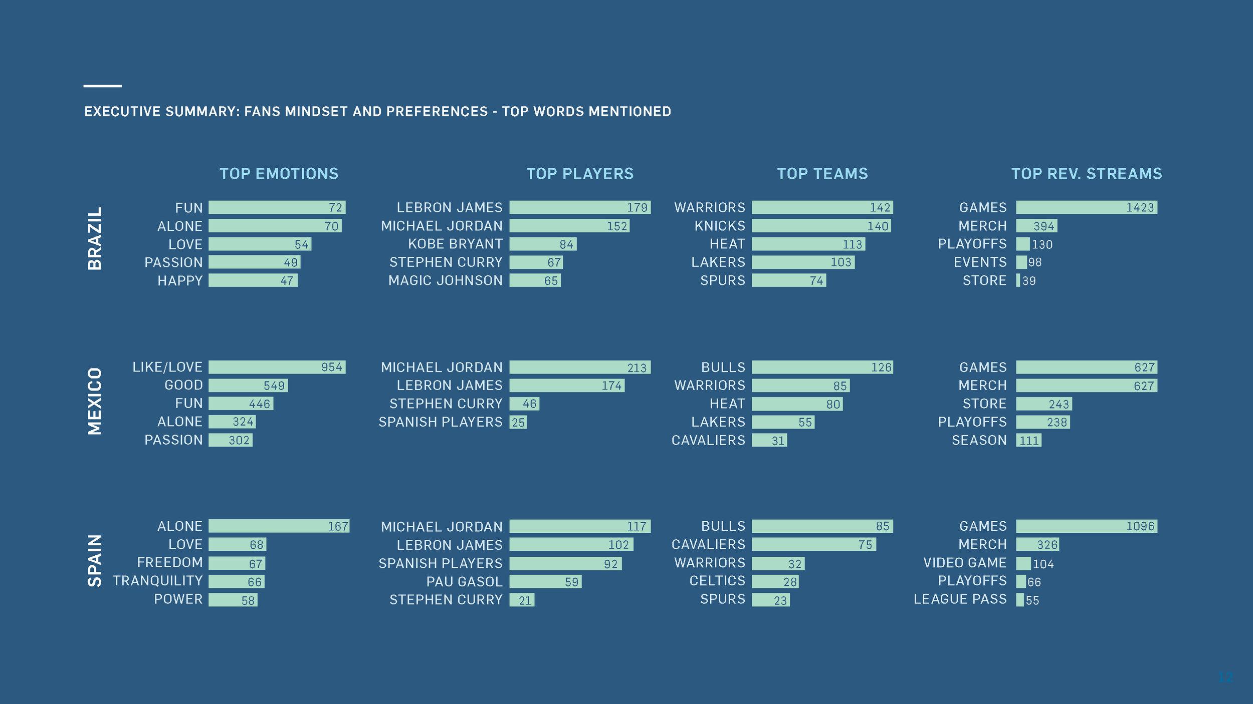 NBA_InternationalOutreach_Final Report_June_Page_12.jpg