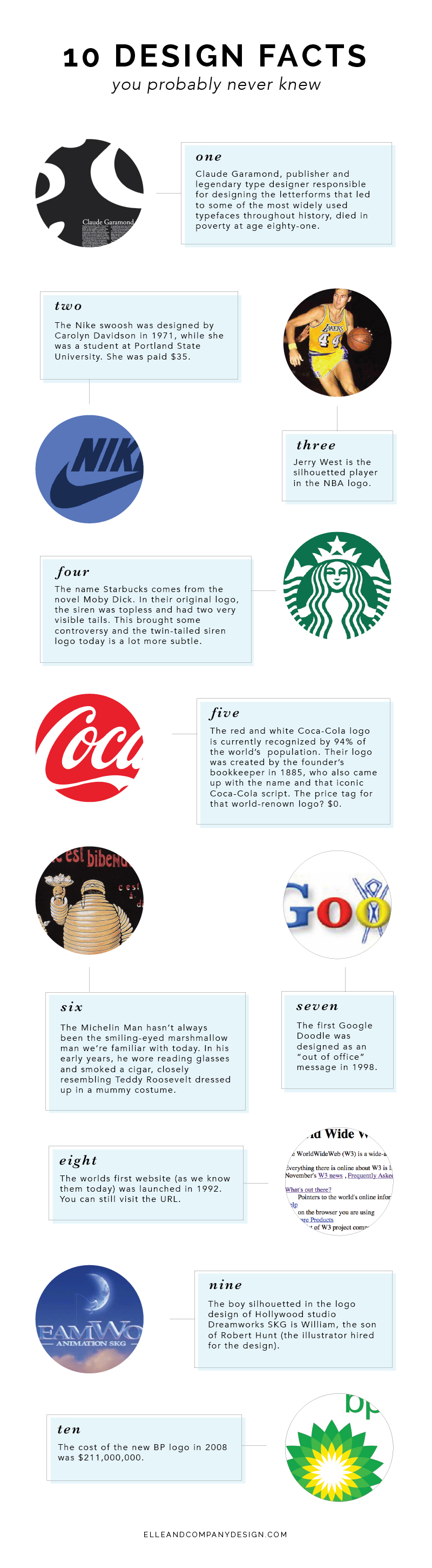 10 Design Facts You Probably Never Knew   Elle & Company