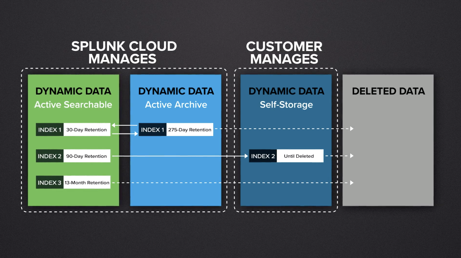 (Click on the image to view video on Splunk's website.)