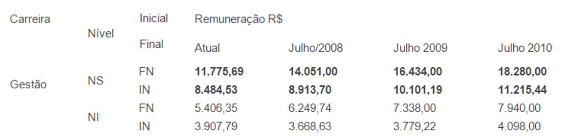 Tabela Salarial 2008.png