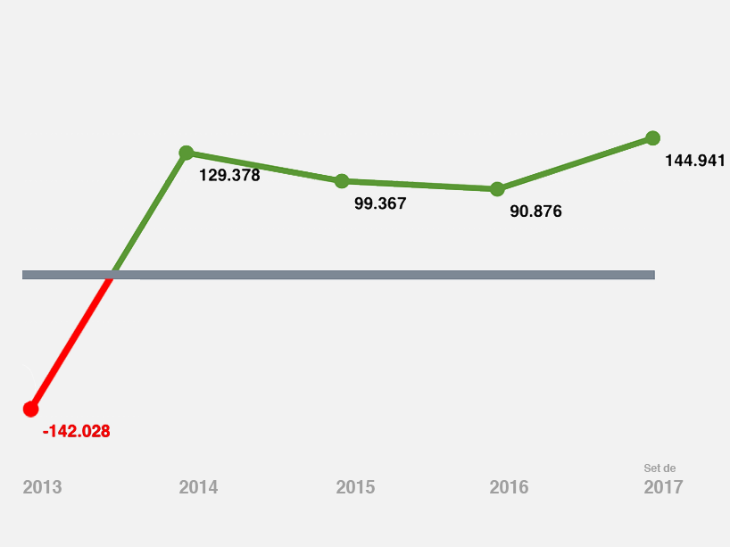 grafico2 superavit anesp resultados.png