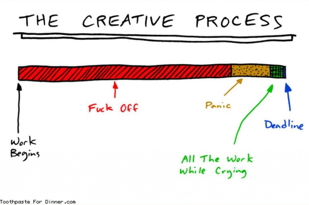 """The Messy Minds of Creative People"" comes with this wonderful graph that I sincerely cannot at all relate to whatsoever on my professional site where I always put my best self forward and reveal no flaws at all in order to show how organized and professional I am in all situations."