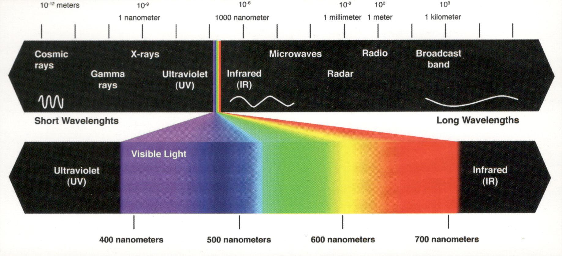 Light Spectrum Detail