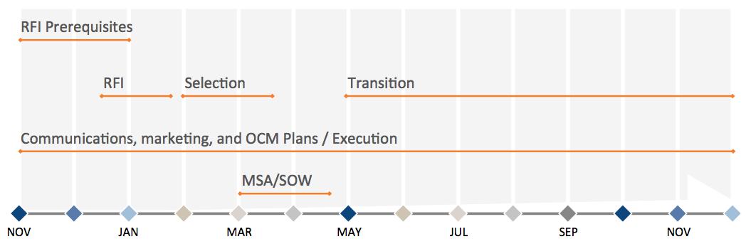 2014-06-02-Capto-Website-Sourcing Roadmap.png