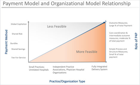 Figure 1: Payment Model and Organizational Model Relationship