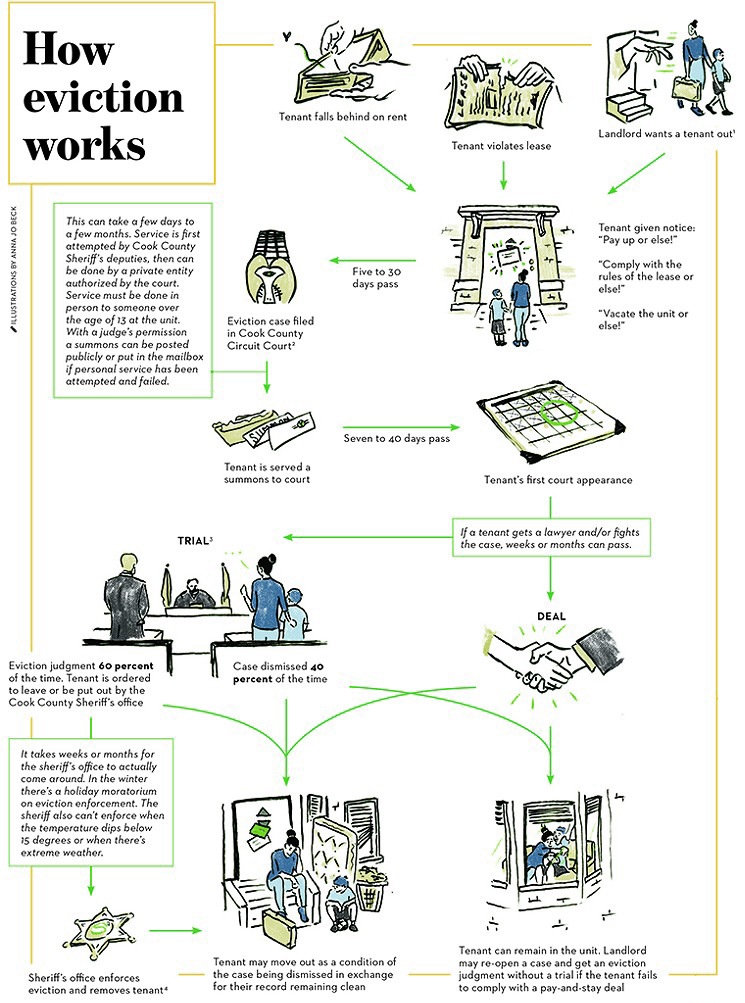 The Chicago Reader  infographic