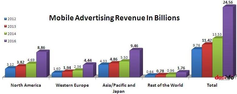 mobile-advertising-revenue (1).jpg