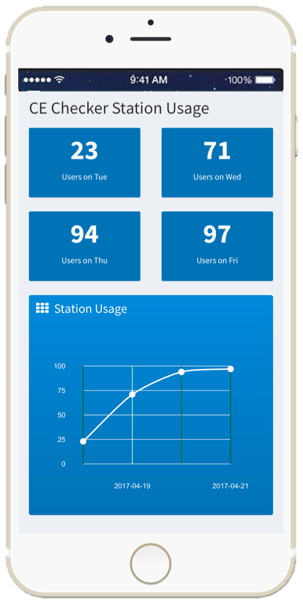 CE+Tracker+Station+Usage.png